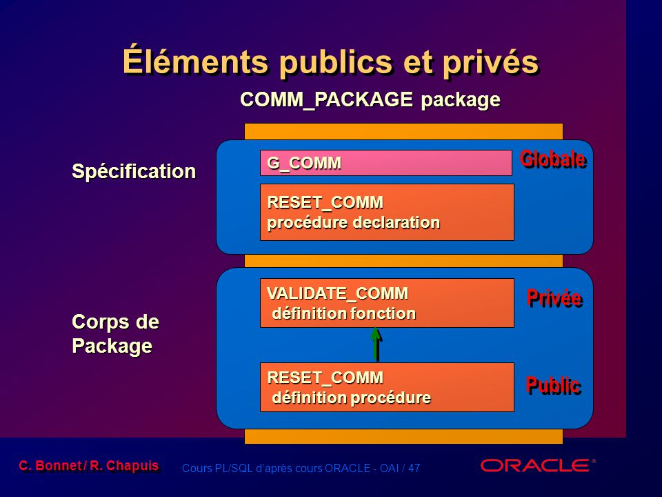 Éléments publics et privés