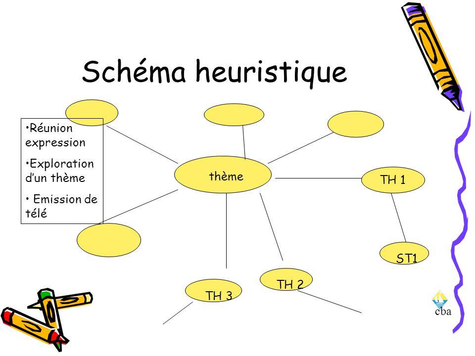 Schéma heuristique Réunion expression Exploration d'un thème