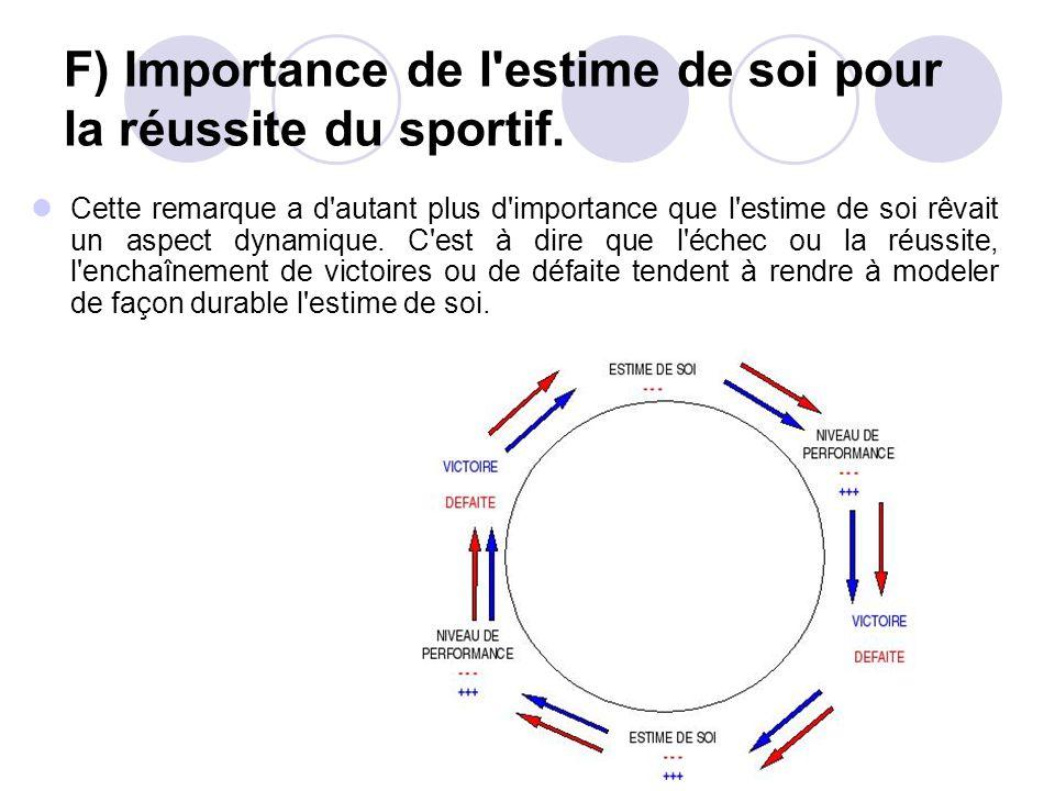 F) Importance de l estime de soi pour la réussite du sportif.