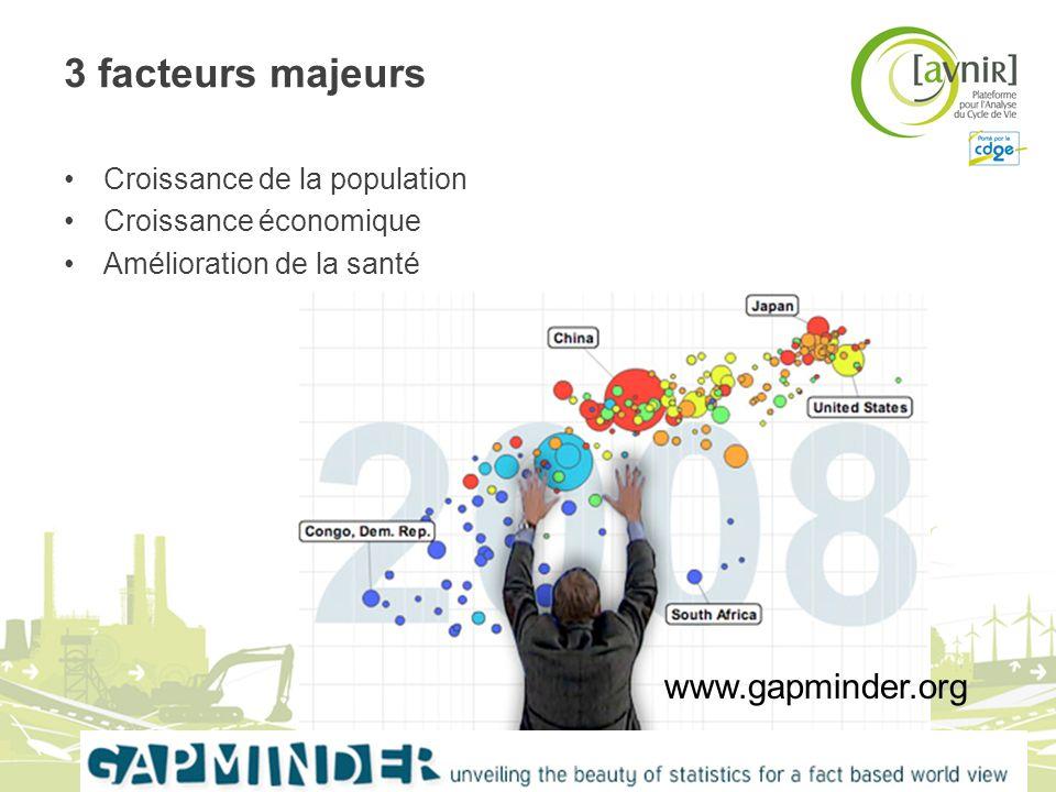 3 facteurs majeurs www.gapminder.org Croissance de la population