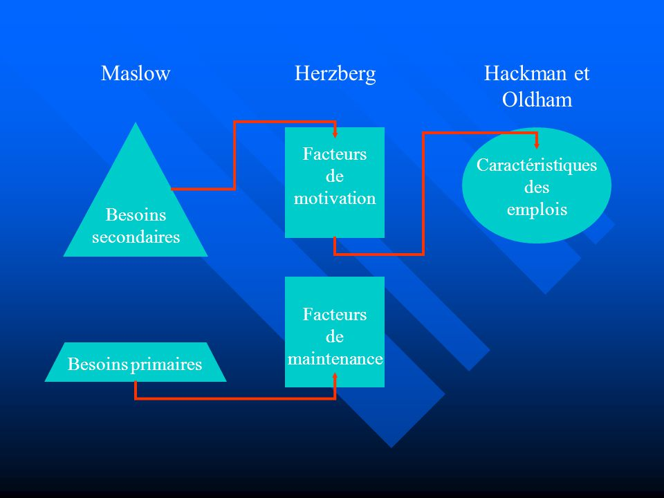 Maslow Hackman et Oldham Herzberg Facteurs de motivation