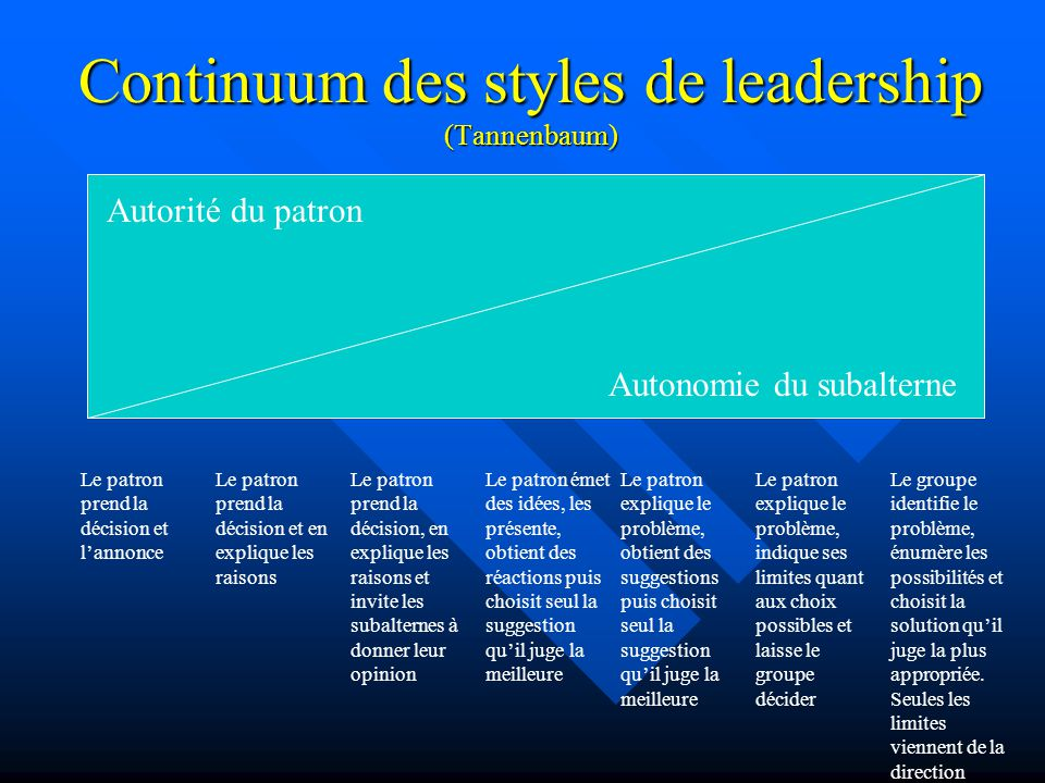 Continuum des styles de leadership (Tannenbaum)