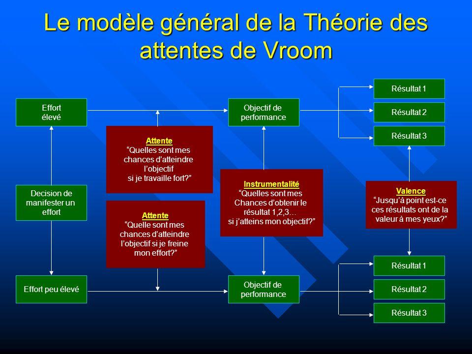 Le modèle général de la Théorie des attentes de Vroom