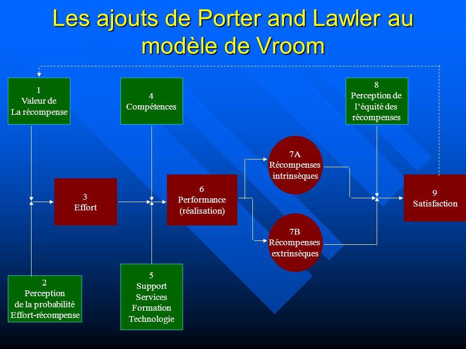 Les ajouts de Porter and Lawler au modèle de Vroom