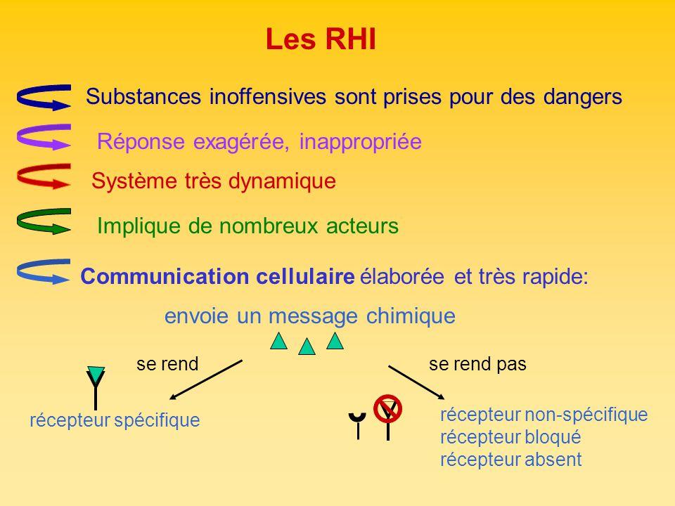 Les RHI Substances inoffensives sont prises pour des dangers