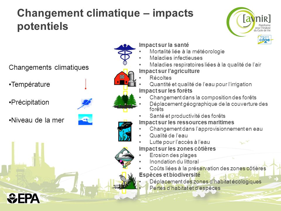 Changement climatique – impacts potentiels
