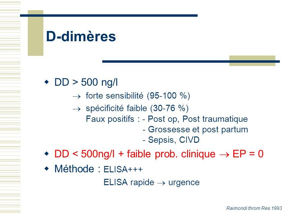 D-dimères DD > 500 ng/l. forte sensibilité (95-100 %) spécificité faible (30-76 %) Faux positifs : - Post op, Post traumatique.