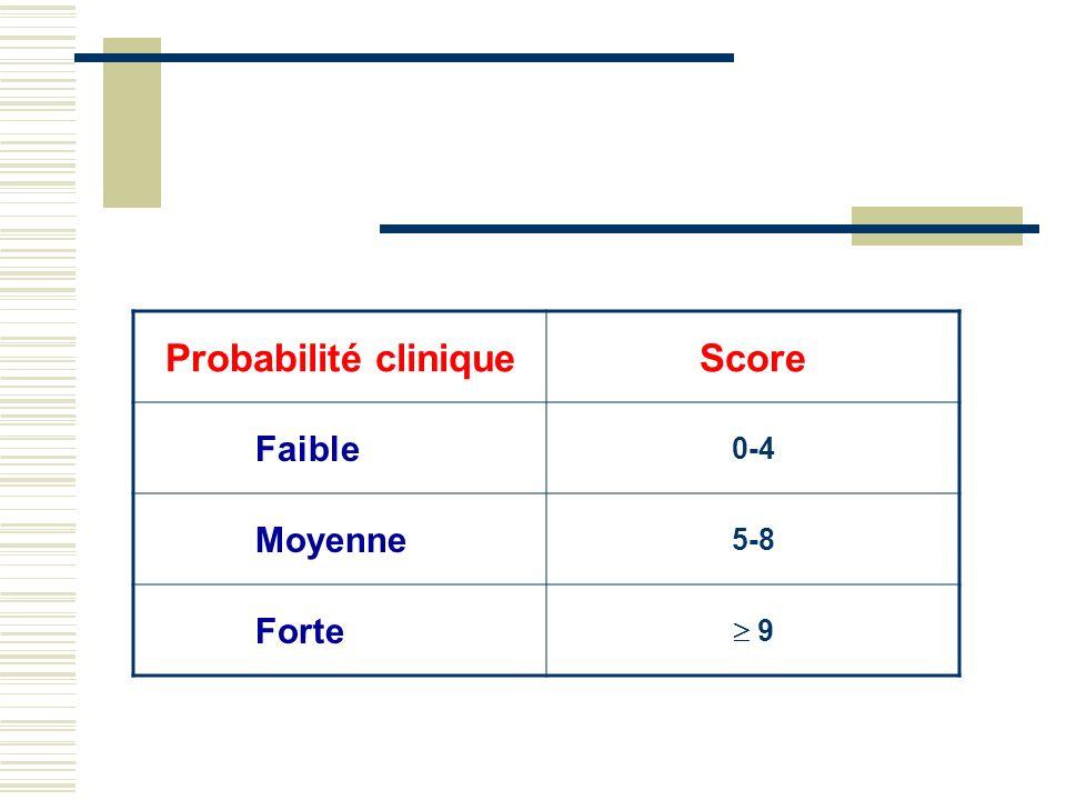 Probabilité clinique Score