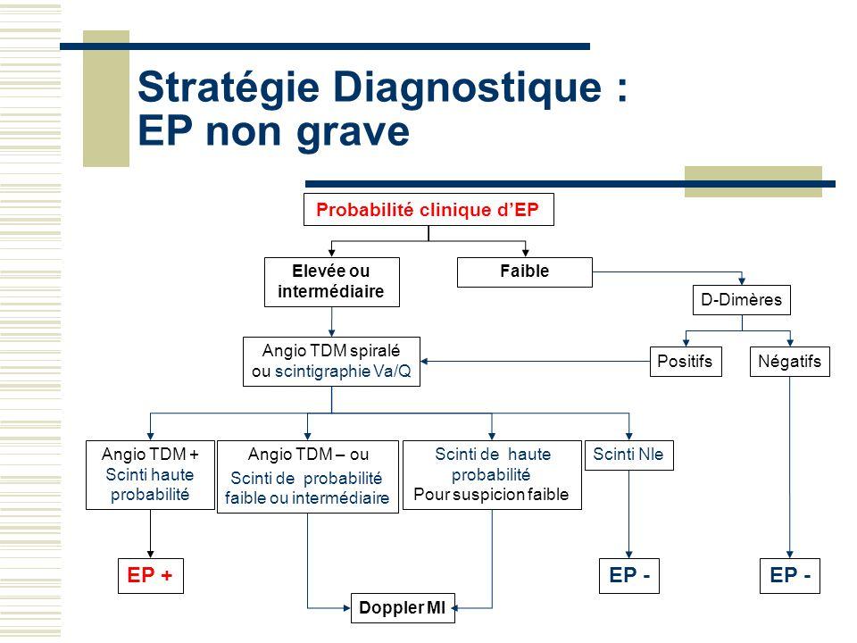Probabilité clinique d'EP Elevée ou intermédiaire