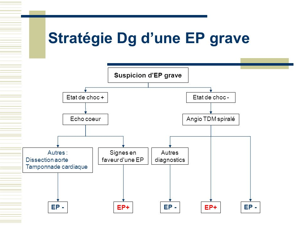 Stratégie Dg d'une EP grave