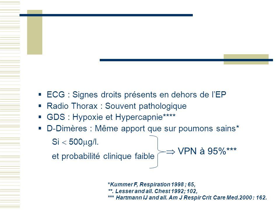  VPN à 95%*** ECG : Signes droits présents en dehors de l'EP