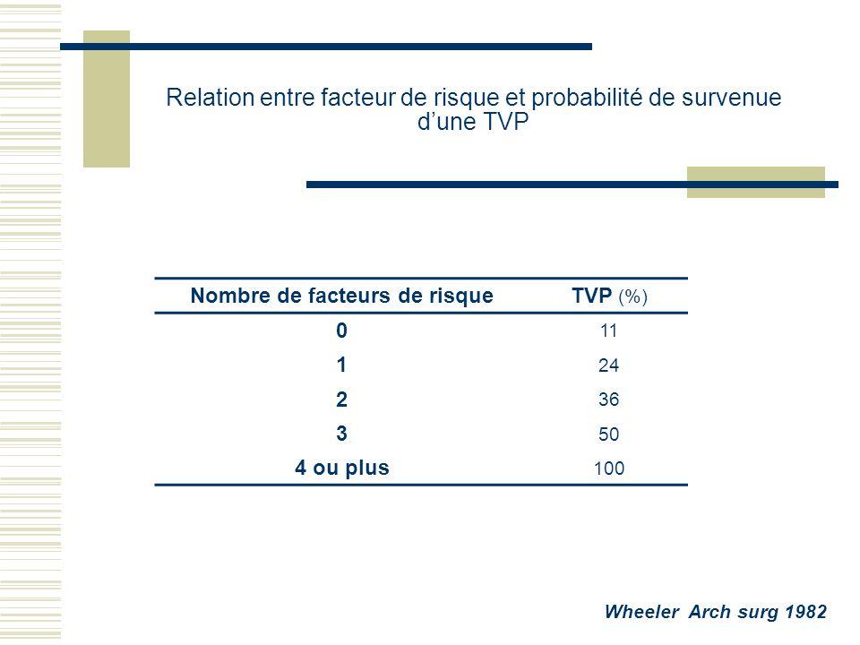 Relation entre facteur de risque et probabilité de survenue d'une TVP