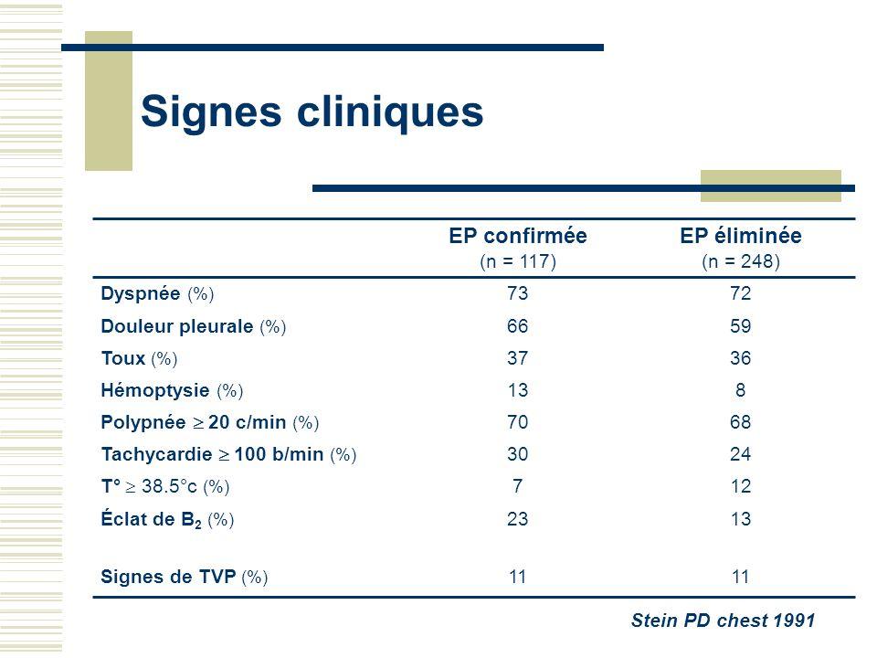 Signes cliniques EP éliminée EP confirmée 11 12 24 68 8 36 59 72