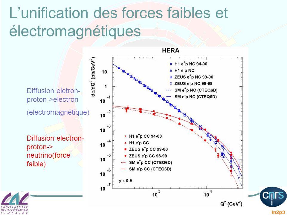 L'unification des forces faibles et électromagnétiques