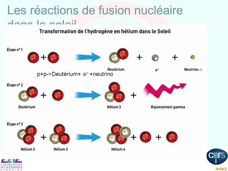 Les réactions de fusion nucléaire dans le soleil