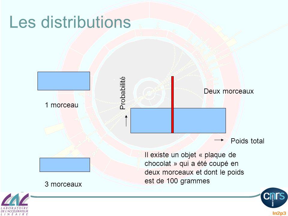 Les distributions Probabilité Deux morceaux 1 morceau Poids total