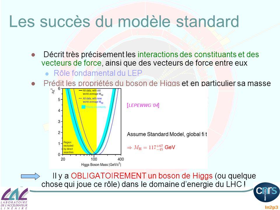 Les succès du modèle standard