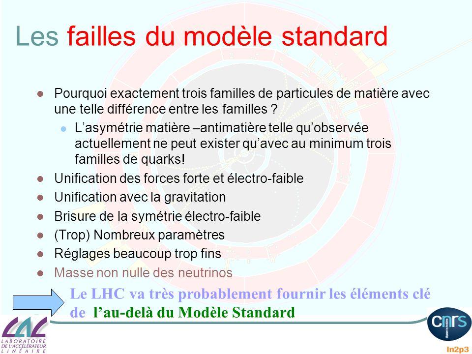 Les failles du modèle standard