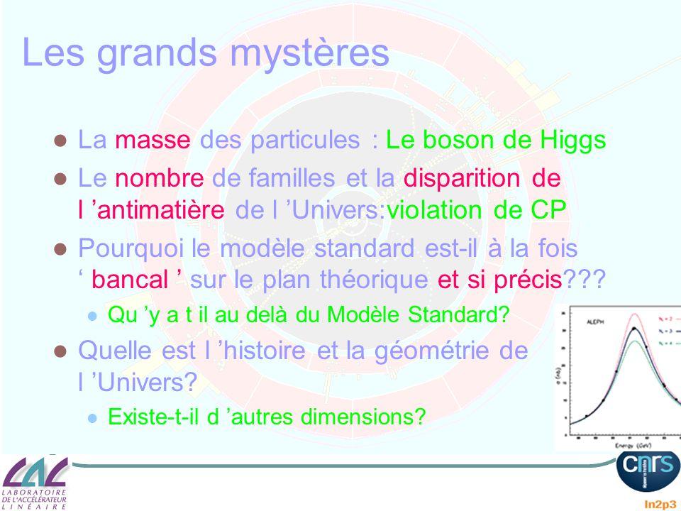 Les grands mystères La masse des particules : Le boson de Higgs