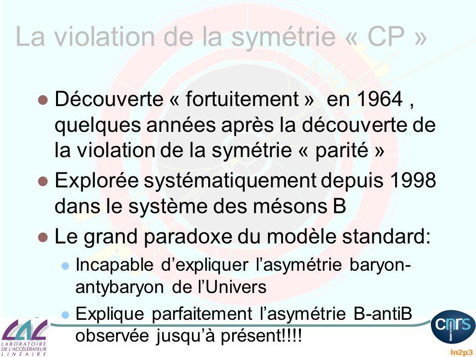 La violation de la symétrie « CP »