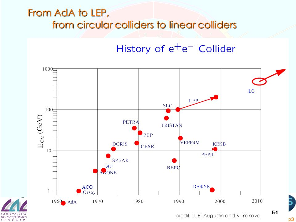 from circular colliders to linear colliders