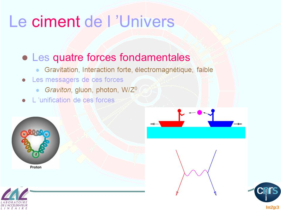 Le ciment de l 'Univers Les quatre forces fondamentales