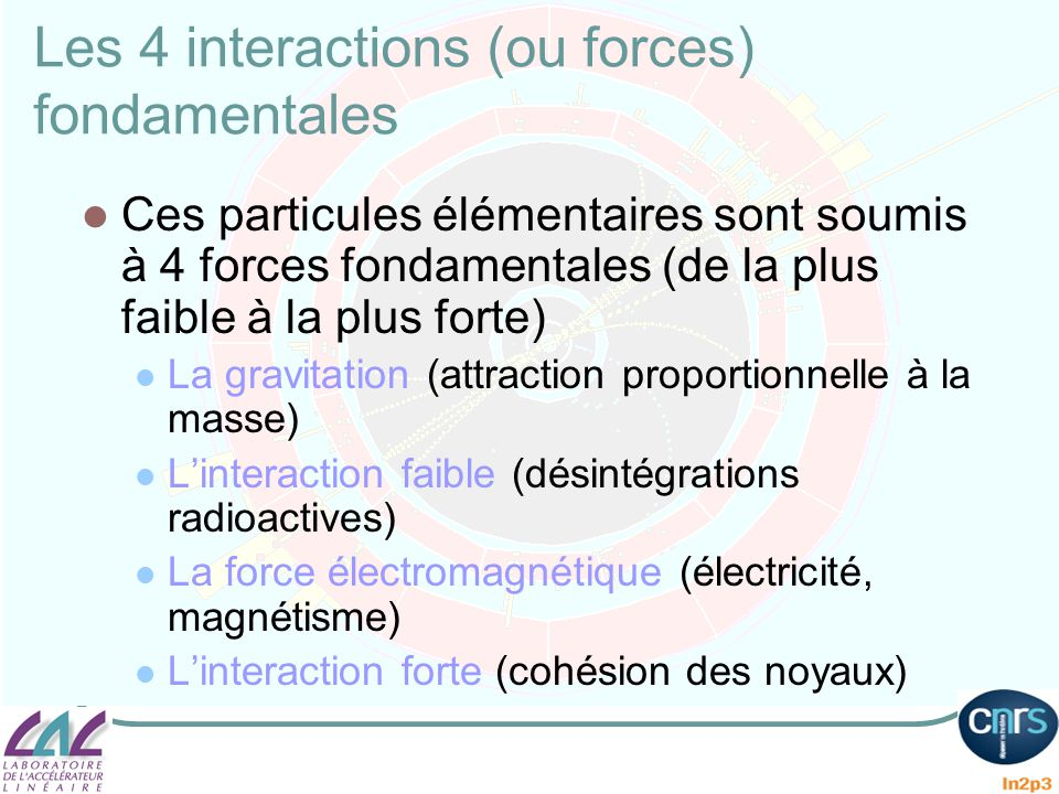 Les 4 interactions (ou forces) fondamentales