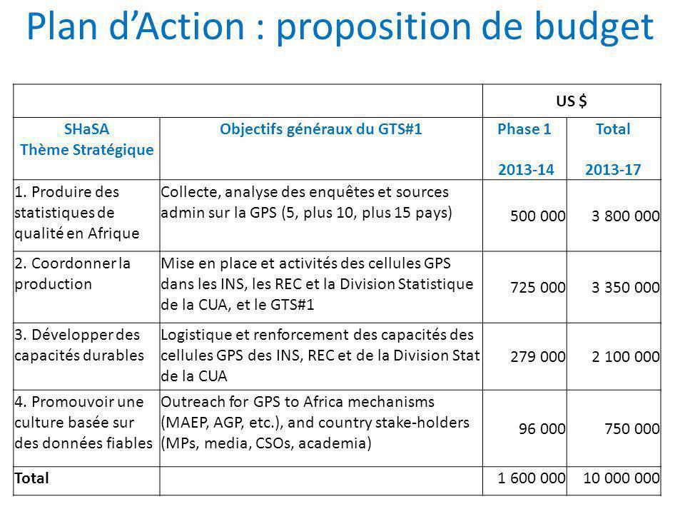Plan d'Action : proposition de budget