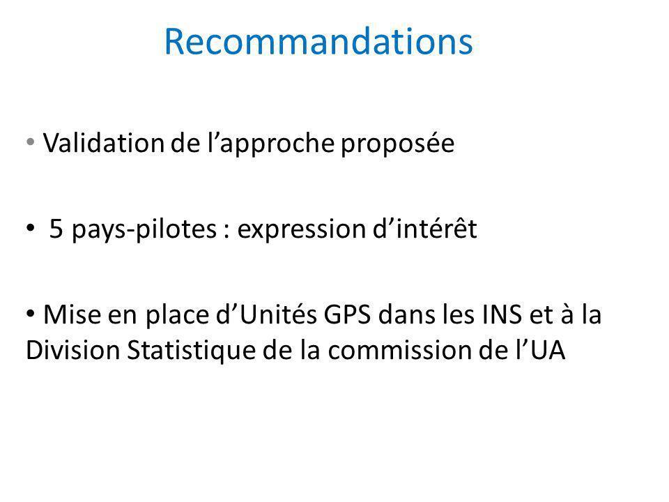 Recommandations Validation de l'approche proposée