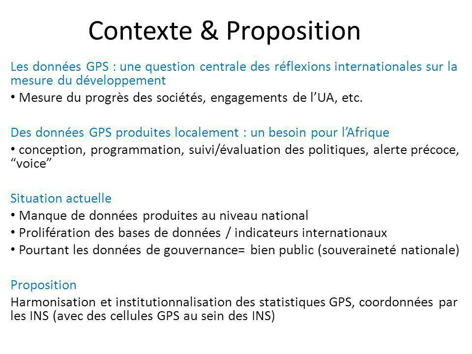 Contexte & Proposition