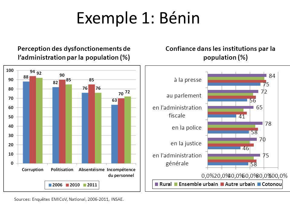 Confiance dans les institutions par la population (%)