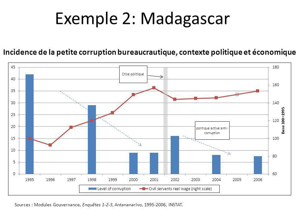 Exemple 2: Madagascar Incidence de la petite corruption bureaucrautique, contexte politique et économique.