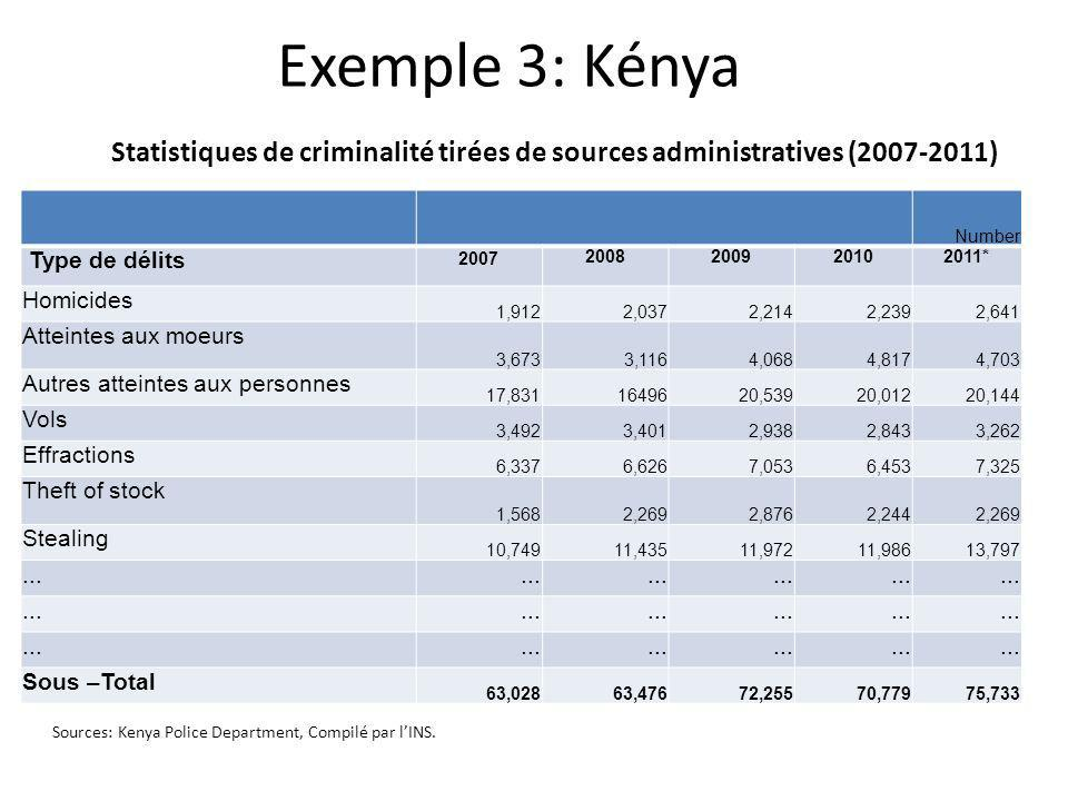 Exemple 3: KényaStatistiques de criminalité tirées de sources administratives (2007-2011) Number. Type de délits.