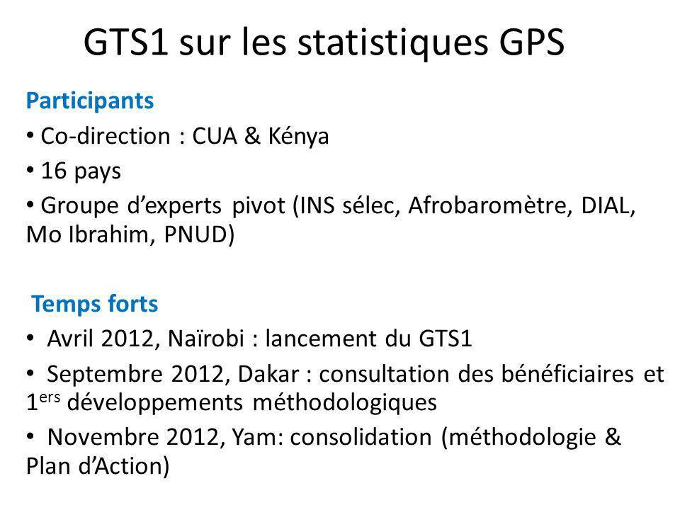 GTS1 sur les statistiques GPS