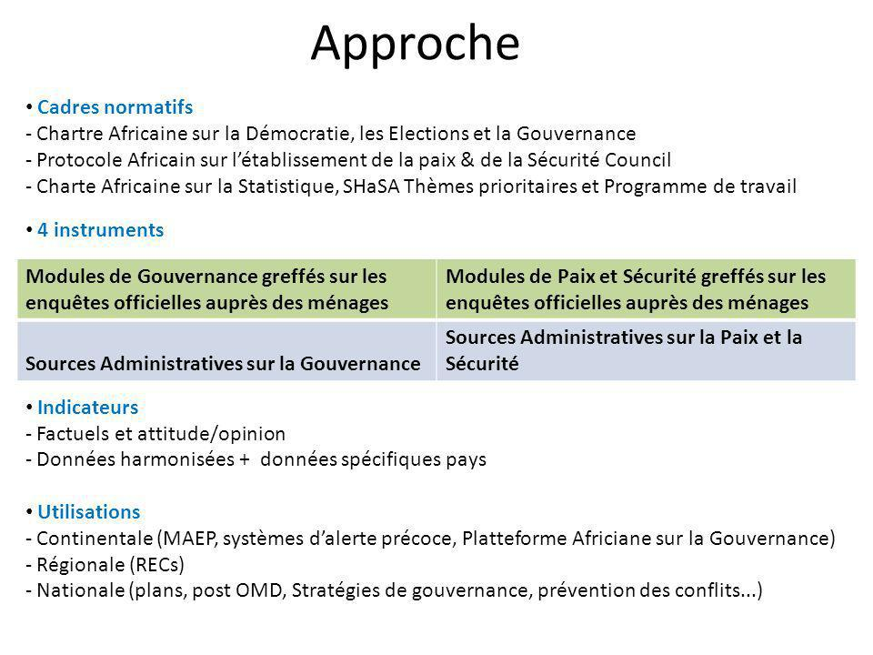 Approche Cadres normatifs
