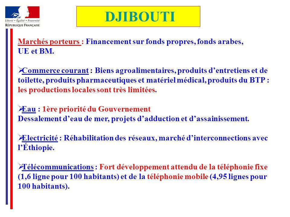 DJIBOUTIMarchés porteurs : Financement sur fonds propres, fonds arabes, UE et BM.