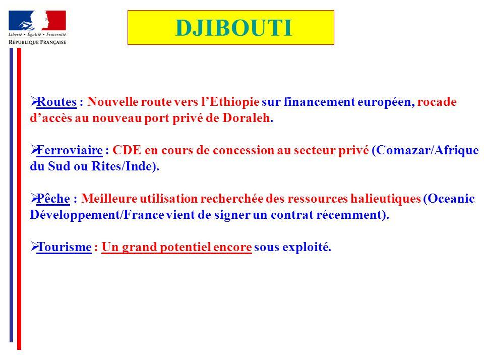 DJIBOUTI Routes : Nouvelle route vers l'Ethiopie sur financement européen, rocade. d'accès au nouveau port privé de Doraleh.
