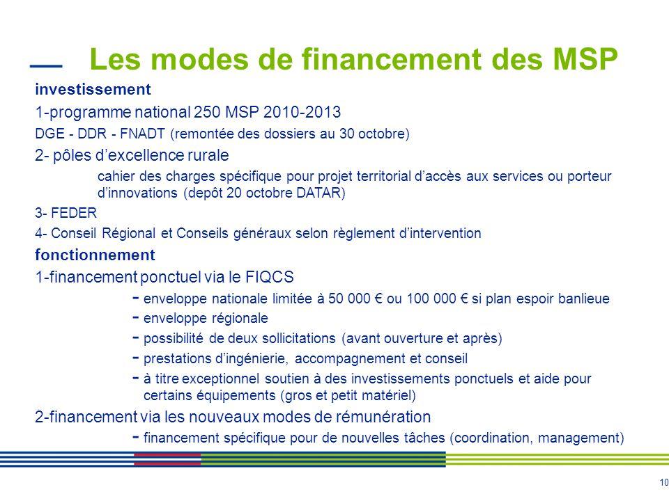 Les modes de financement des MSP