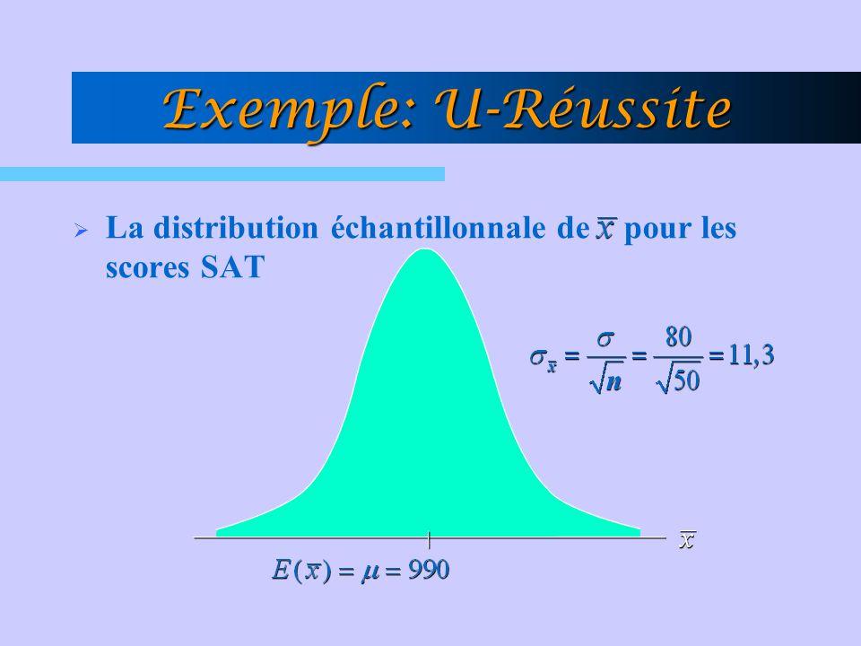 Exemple: U-Réussite La distribution échantillonnale de pour les scores SAT