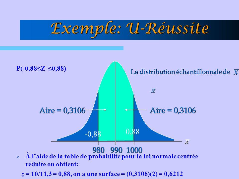 Exemple: U-Réussite 1000 980 990 Aire = 0,3106 0,88 -0,88