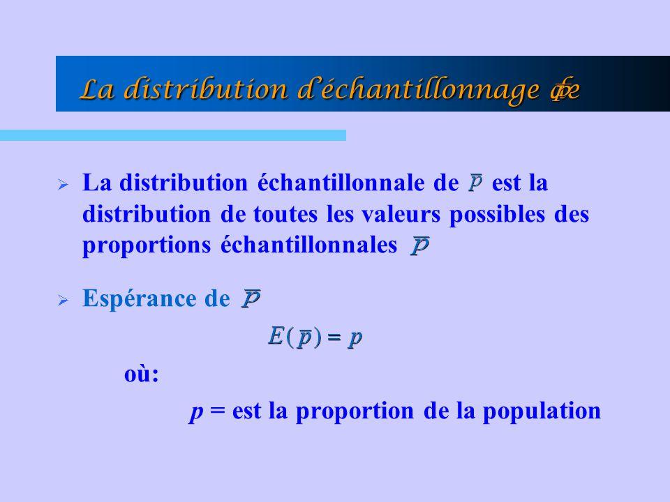 La distribution d'échantillonnage de