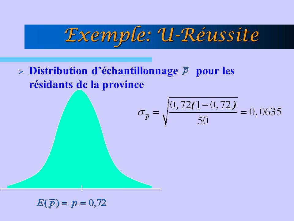 Exemple: U-Réussite Distribution d'échantillonnage pour les résidants de la province