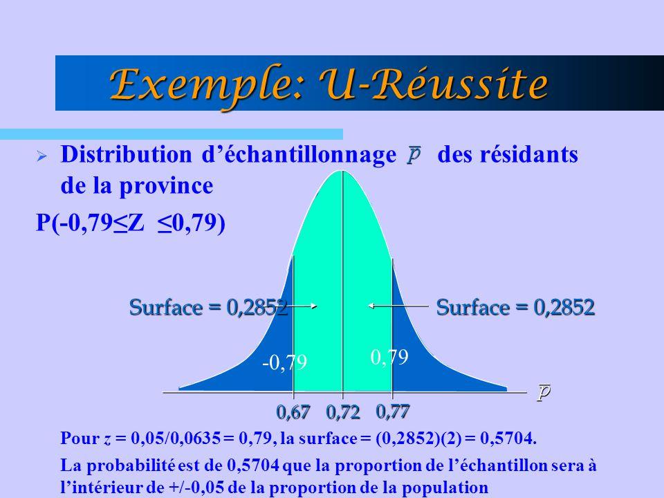 Exemple: U-Réussite Distribution d'échantillonnage des résidants de la province. P(-0,79≤Z ≤0,79)