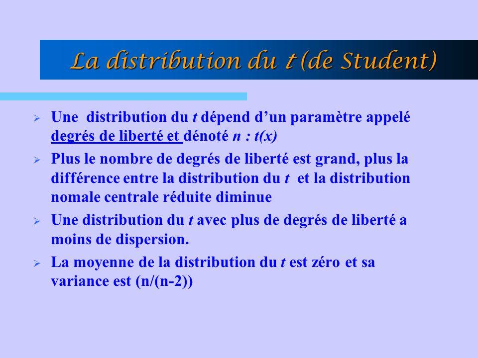 La distribution du t (de Student)