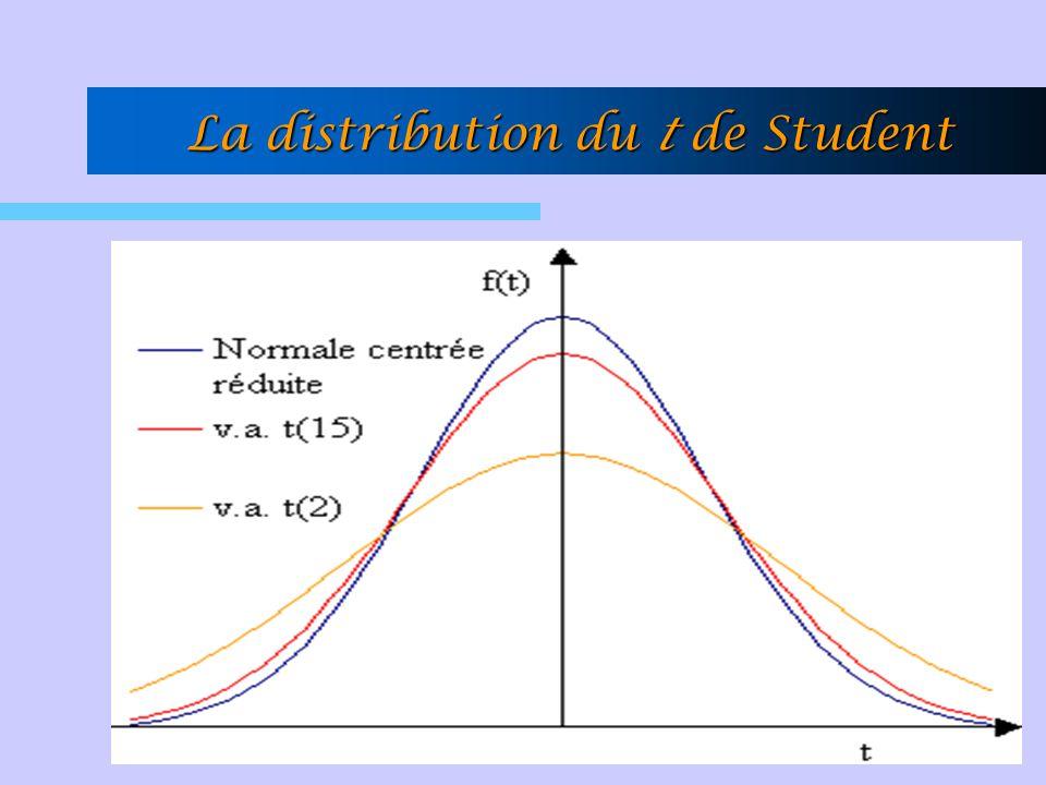 La distribution du t de Student