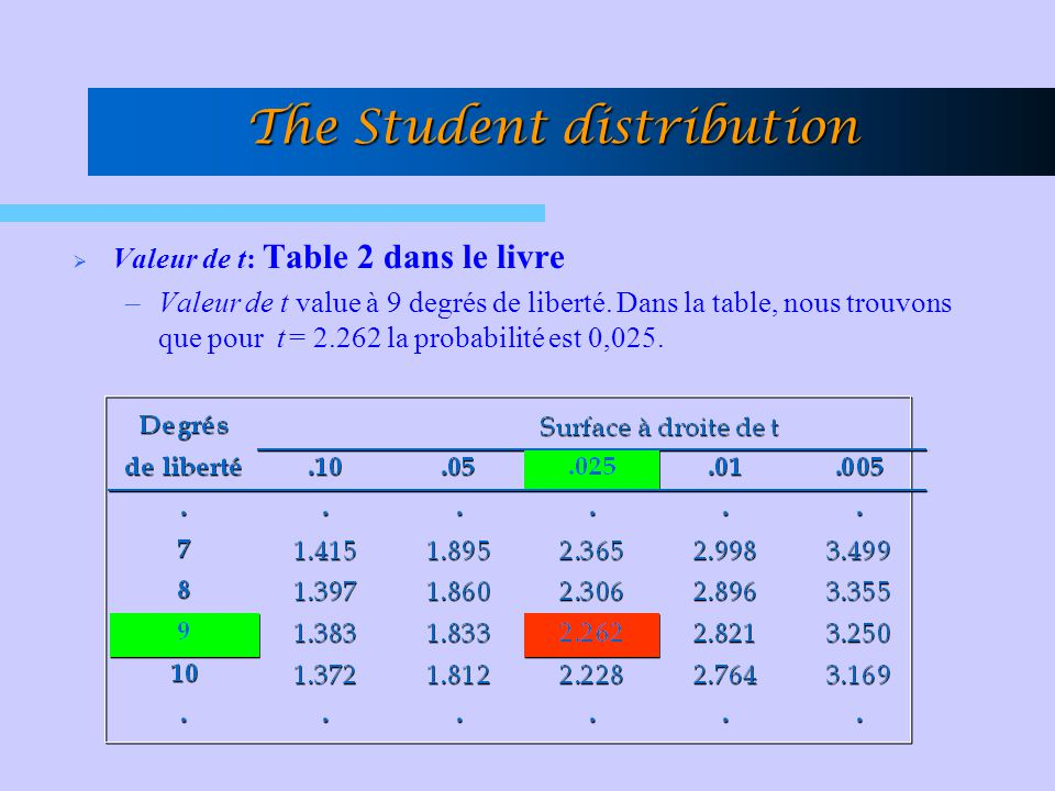 The Student distribution