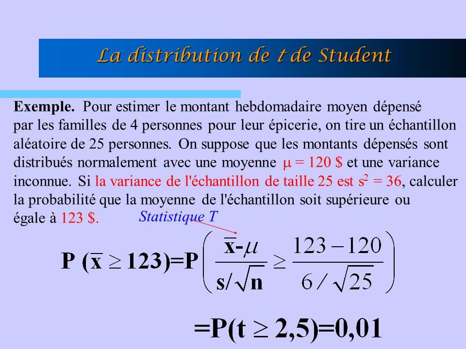La distribution de t de Student