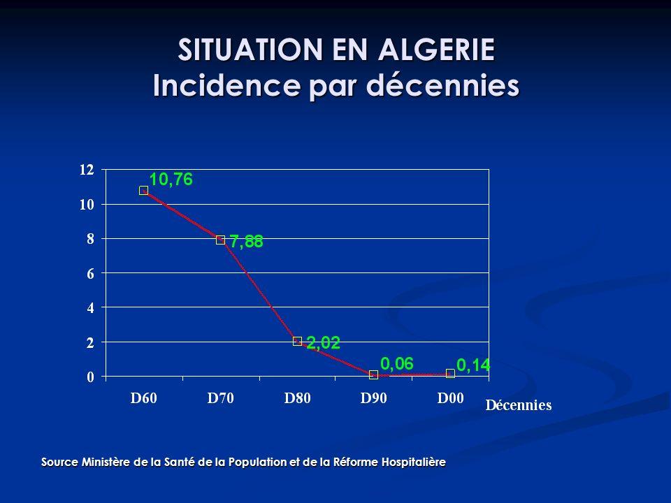 SITUATION EN ALGERIE Incidence par décennies