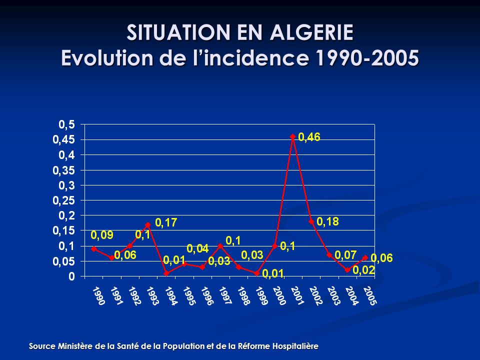 SITUATION EN ALGERIE Evolution de l'incidence