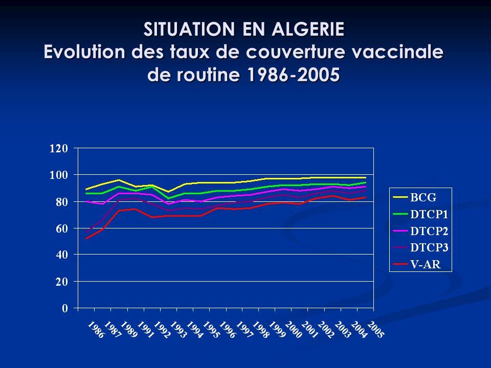 SITUATION EN ALGERIE Evolution des taux de couverture vaccinale de routine 1986-2005